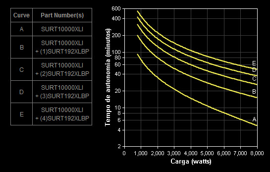 Gráfico Autonomia SURT10000XLI