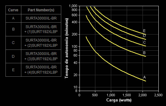Gráfico Autonomia SURTA3000XL-BR