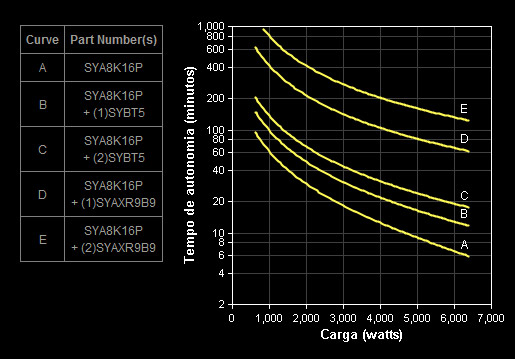 Gráfico Autonomia Symmetra SYA8K16P